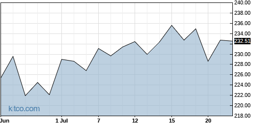 ALX 1-Month Chart