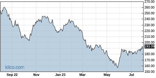 ALX 1-Year Chart