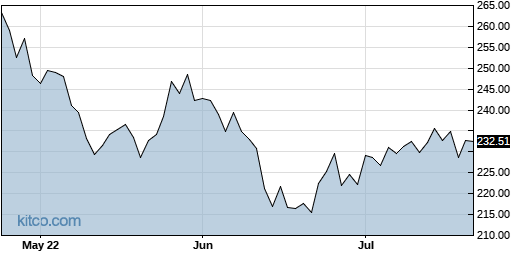ALX 3-Month Chart
