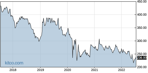 ALX 5-Year Chart