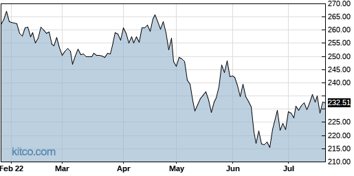 ALX 6-Month Chart