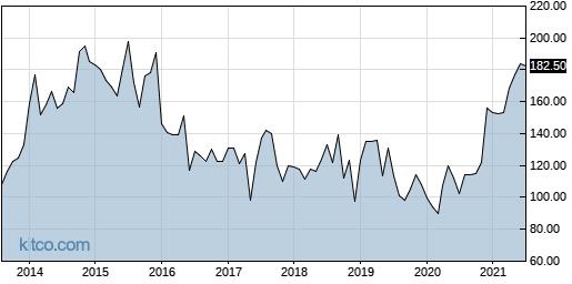 ALXN 10-Year Chart