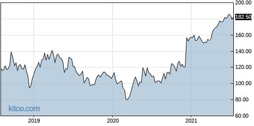ALXN 5-Year Chart