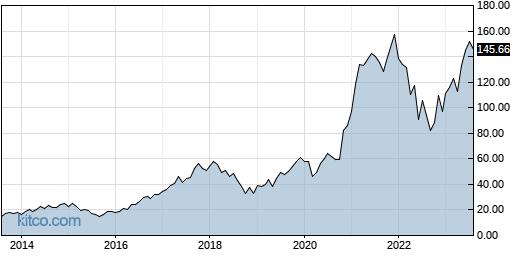 AMAT 10-Year Chart