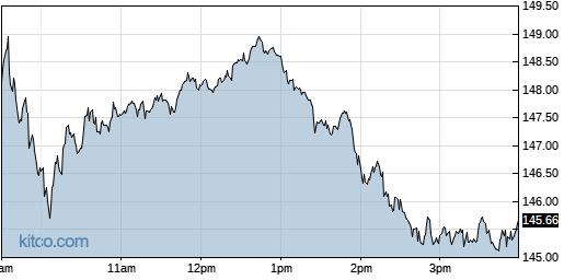 AMAT 1-Day Chart