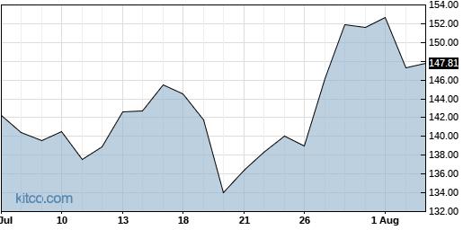 AMAT 1-Month Chart