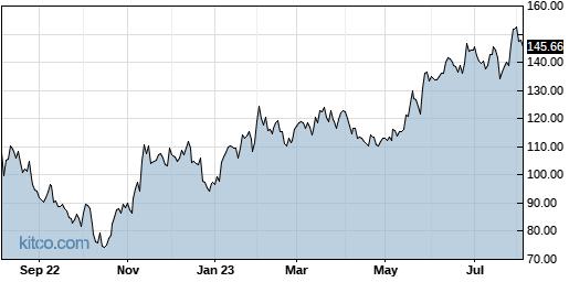 AMAT 1-Year Chart