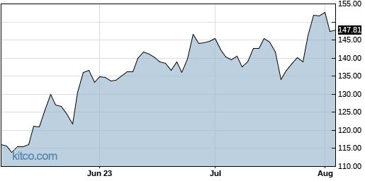 AMAT 3-Month Chart