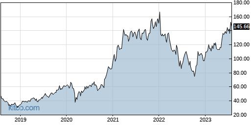 AMAT 5-Year Chart