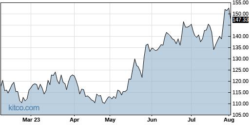 AMAT 6-Month Chart
