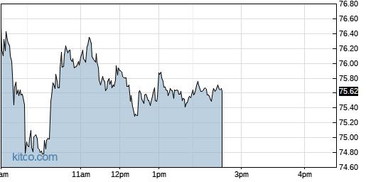 AMBA 1-Day Chart