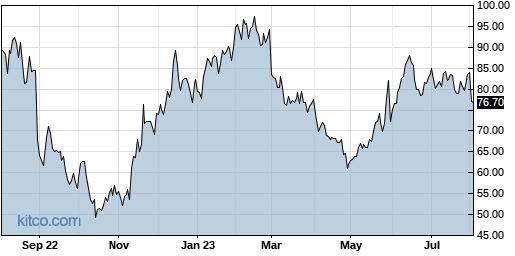 AMBA 1-Year Chart