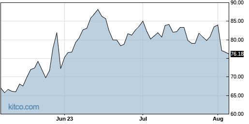 AMBA 3-Month Chart