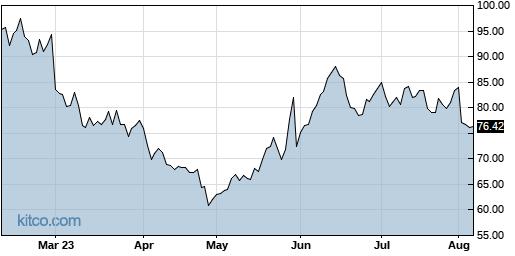 AMBA 6-Month Chart