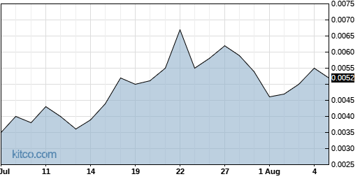 AMBS 1-Month Chart