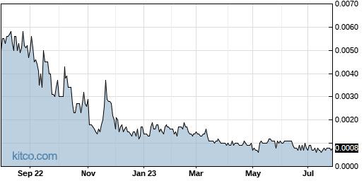 AMBS 1-Year Chart