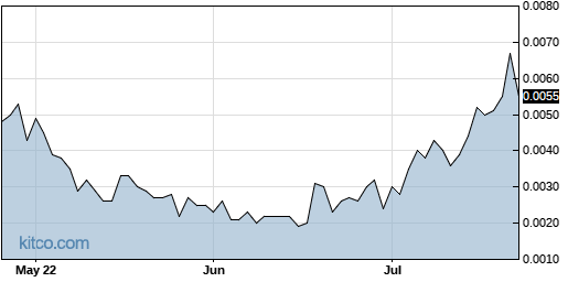 AMBS 3-Month Chart