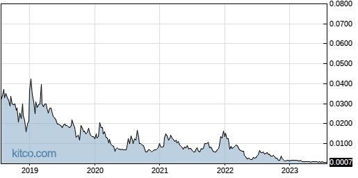 AMBS 5-Year Chart