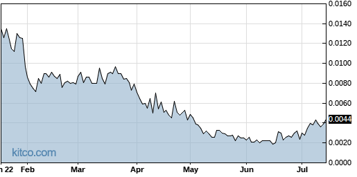 AMBS 6-Month Chart