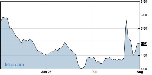 AMC 3-Month Chart