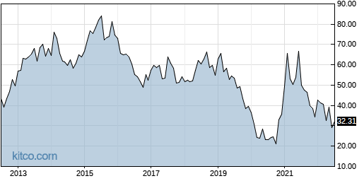 AMCX 10-Year Chart