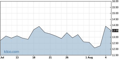 AMCX 1-Month Chart