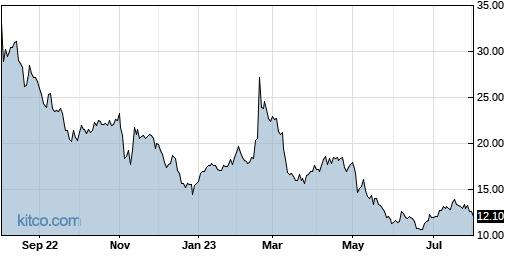 AMCX 1-Year Chart