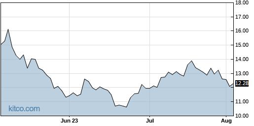 AMCX 3-Month Chart