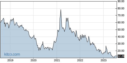 AMCX 5-Year Chart