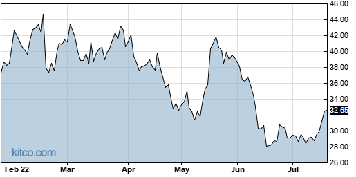 AMCX 6-Month Chart