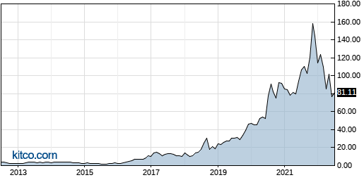 AMD 10-Year Chart