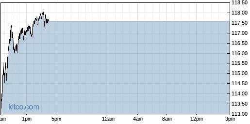 AMD 1-Day Chart