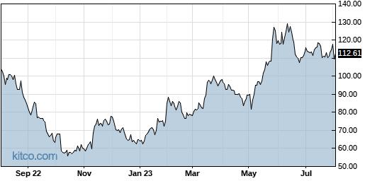 AMD 1-Year Chart