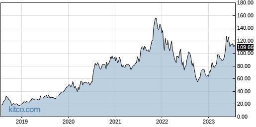 AMD 5-Year Chart