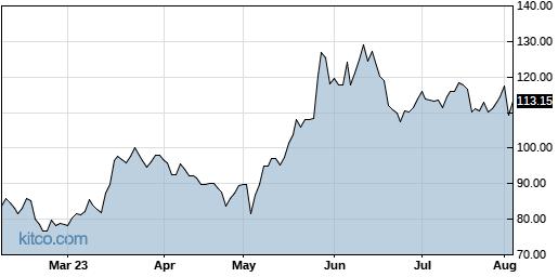 AMD 6-Month Chart