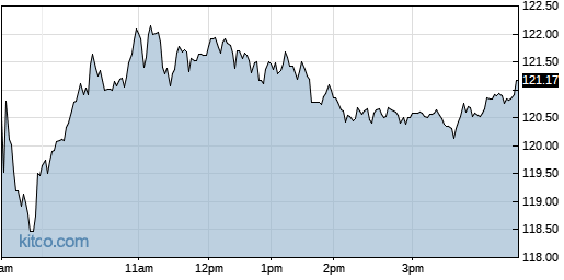 AMED 1-Day Chart