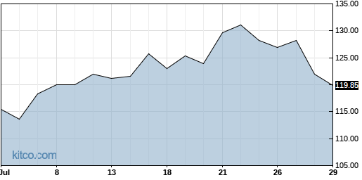AMED 1-Month Chart