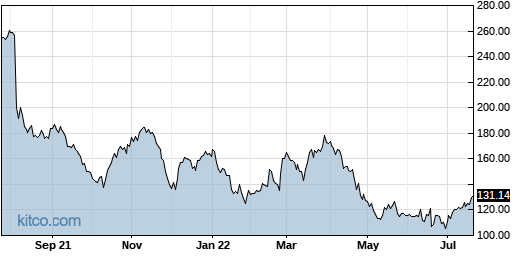 AMED 1-Year Chart