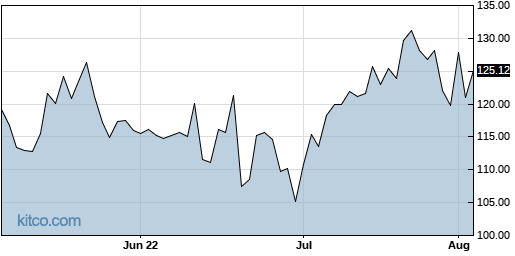 AMED 3-Month Chart