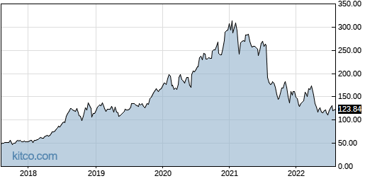 AMED 5-Year Chart
