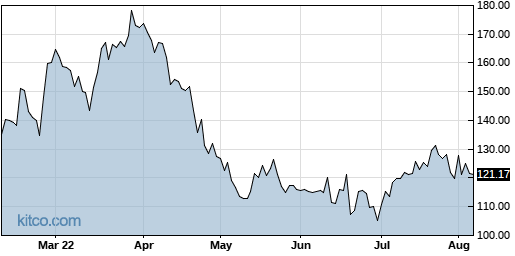 AMED 6-Month Chart