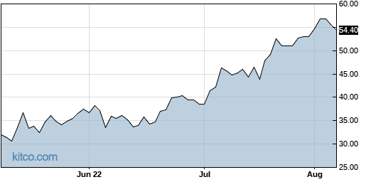 AMEH 3-Month Chart