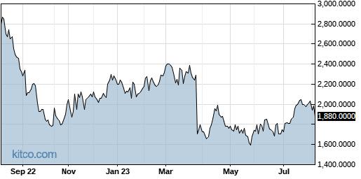 AMKAF 1-Year Chart