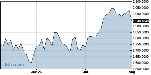 AMKAF 3-Month Chart