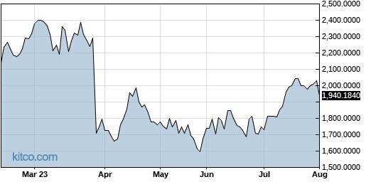 AMKAF 6-Month Chart