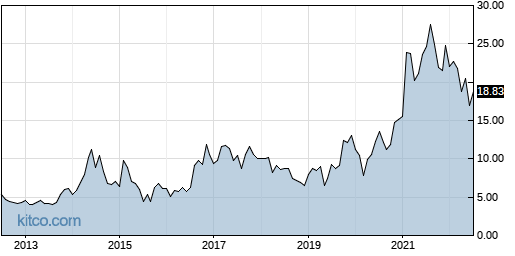 AMKR 10-Year Chart