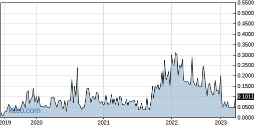 AMNC 5-Year Chart