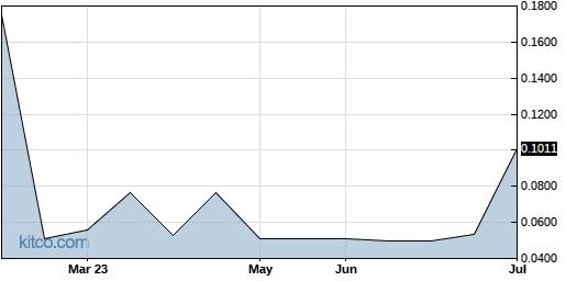 AMNC 6-Month Chart