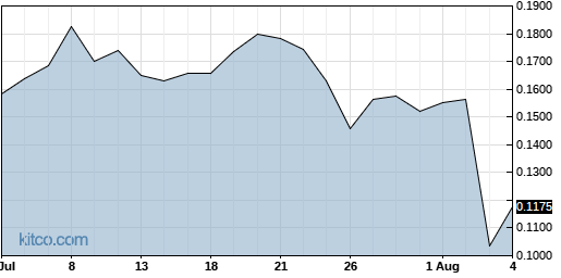 AMPE 1-Month Chart