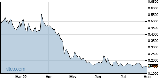 AMPE 6-Month Chart
